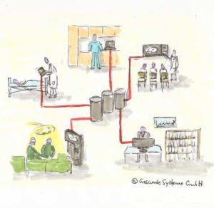 Digitalisierung im Krankenhaus - top oder flop